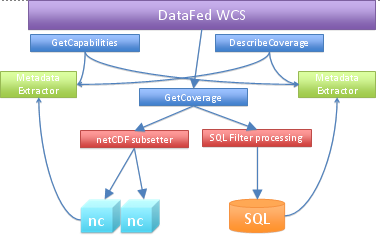 datafed WCS structure
