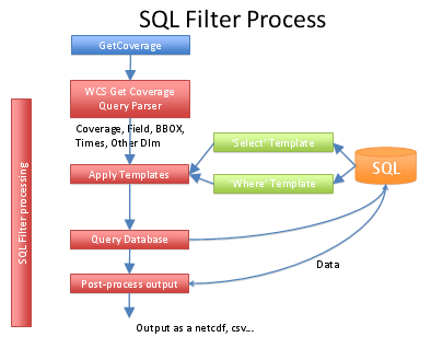 datafed WCS SQL processing