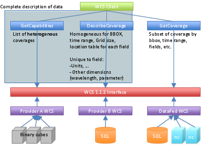 high level diagram of WCS use