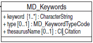 MD Keywords.png