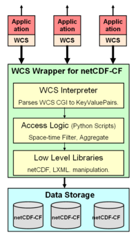 WCS netCDF Wrapper.png