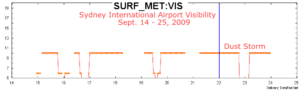 SydneyIntAirport SurfMetVis 090920.png